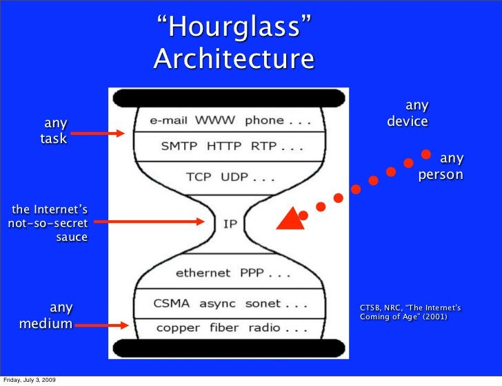 """""""Hourglass""""                        Architecture                                               any               any       ..."""