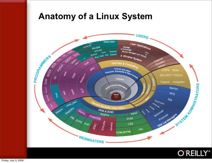 Anatomy of a Linux System     Friday, July 3, 2009