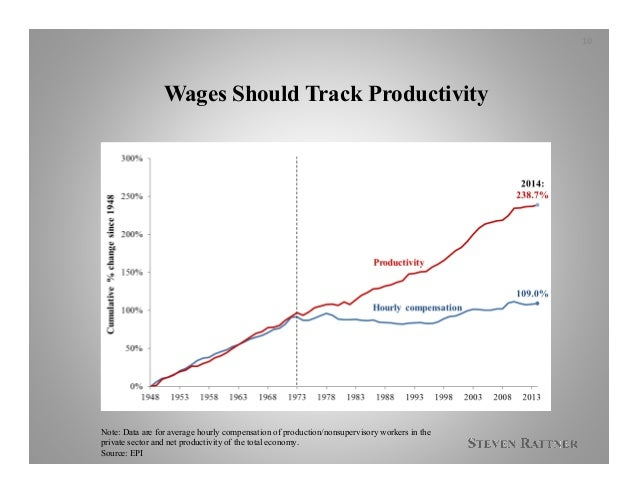 Wages Should Track Productivity Note: Data are for average hourly compensation of production/nonsupervisory workers in the...