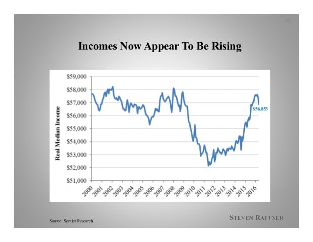 Incomes Now Appear To Be Rising Source: Sentier Research 11 $56,853