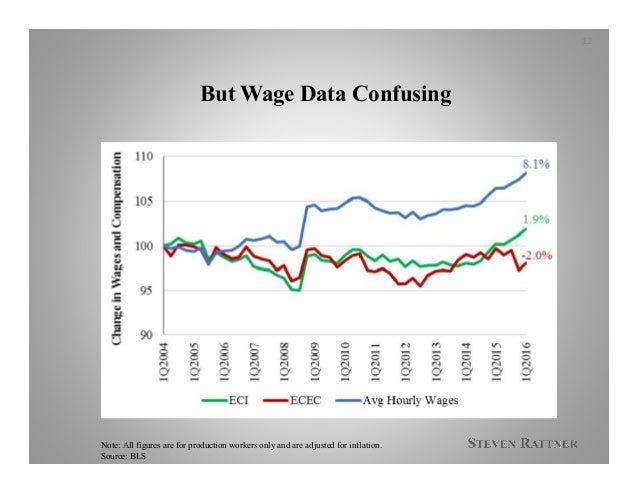 But Wage Data Confusing 12 Note: All figures are for production workers only and are adjusted for inflation. Source: BLS