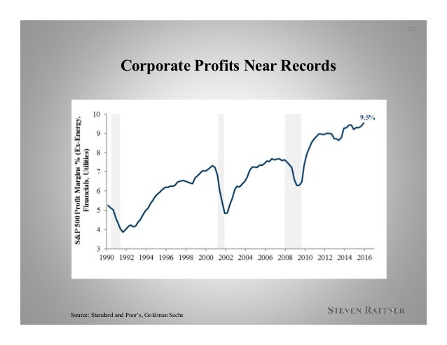 Corporate Profits Near Records Source: Standard and Poor's, Goldman Sachs 13 9.5%