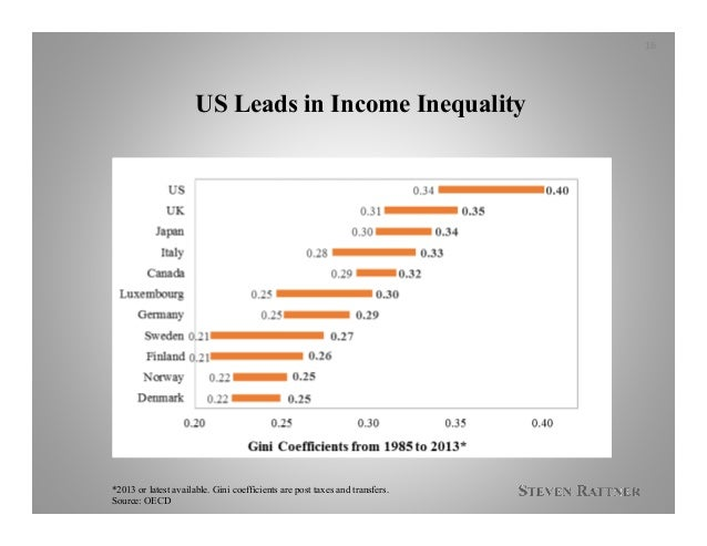US Leads in Income Inequality *2013 or latest available. Gini coefficients are post taxes and transfers. Source: OECD 16