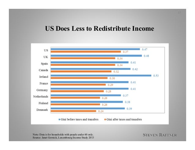 US Does Less to Redistribute Income 17 Note: Data is for households with people under 60 only. Source: Janet Gornick, Luxe...