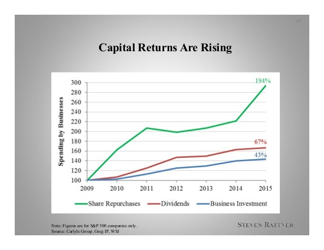 Capital Returns Are Rising 19 Note: Figures are for S&P 500 companies only. Source: Carlyle Group, Greg IP, WSJ