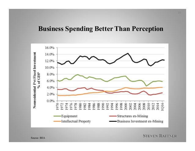 Business Spending Better Than Perception 20 Source: BEA