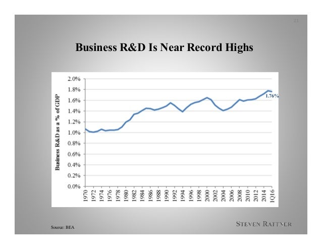 Business R&D Is Near Record Highs 21 Source: BEA 1.76%