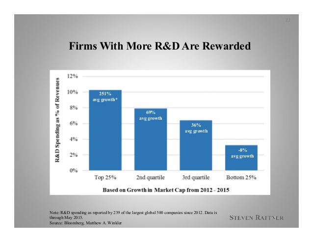 Firms With More R&D Are Rewarded 22 Note: R&D spending as reported by 239 of the largest global 500 companies since 2012. ...