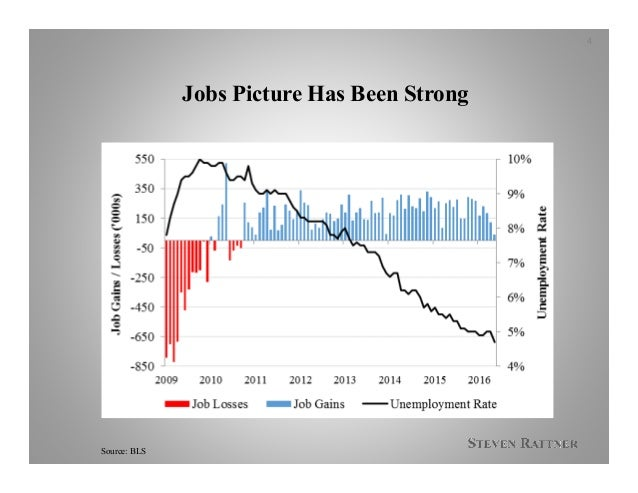 Jobs Picture Has Been Strong Source: BLS 4