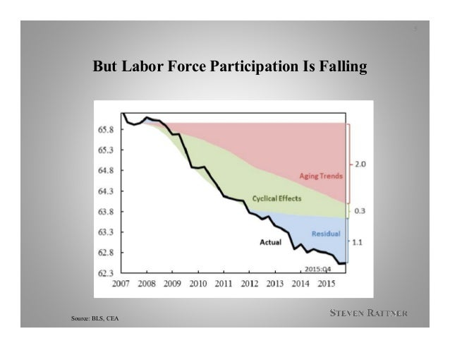 But Labor Force Participation Is Falling Source: BLS, CEA 5