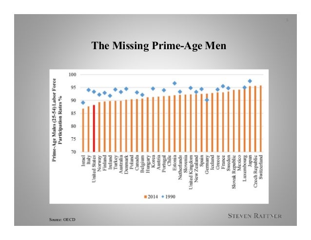 The Missing Prime-Age Men Source: OECD 6