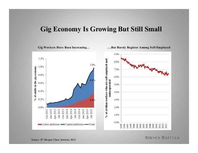 Gig Economy Is Growing But Still Small 8 Source: JP Morgan Chase Institute, BLS …But Barely Register Among Self-EmployedGi...