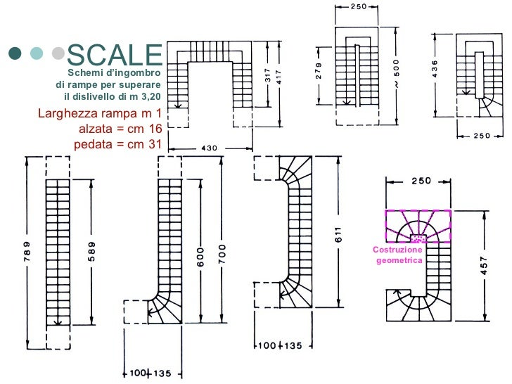 Aspetti strutturali - Larghezza scala interna ...