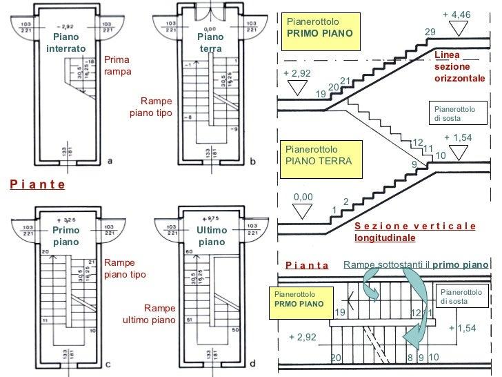 Aspetti strutturali for Piani di casa cad gratuiti