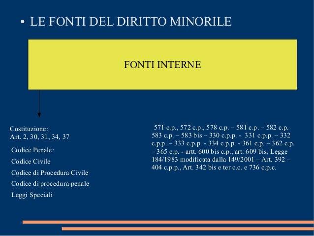 ●  LE FONTI DEL DIRITTO MINORILE FONTI INTERNE  Costituzione: Art. 2, 30, 31, 34, 37 Codice Penale: Codice Civile Codice d...