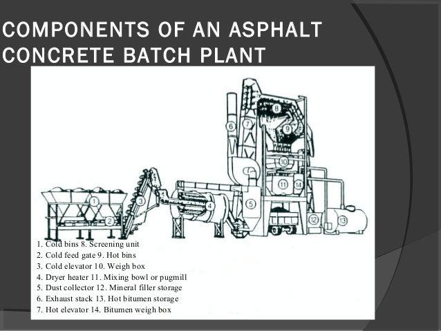 Asphalt Batch Plant By Majid