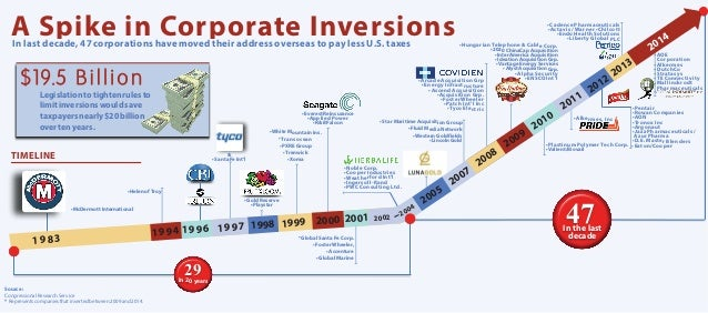 In last decade, 47 corporations have moved their address overseas to pay less U.S. taxes A Spike in Corporate Inversions *...