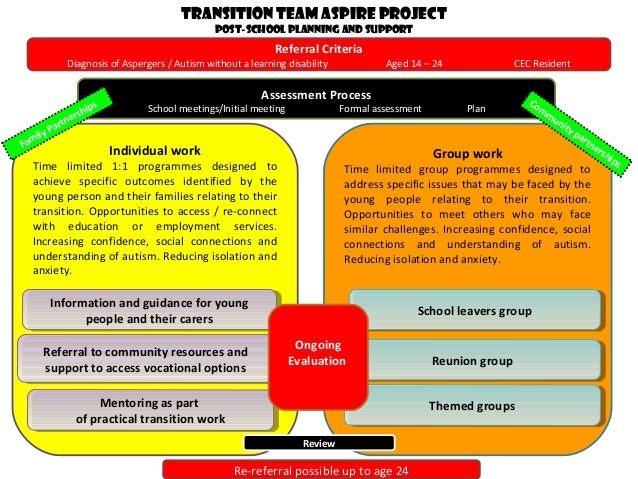 Assessment Process School meetings/Initial meeting Formal assessment Plan Individual work Time limited 1:1 programmes desi...