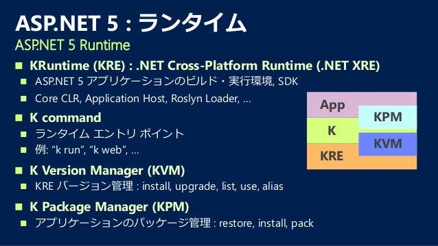  コンテナー型のアプリケーション仮想化技術  ハイパーバイザー型の仮想化よりも軽量  オープンソース Docker とは? What is Docker? Server Host OS Hypervisor Guest OS Bins/L...