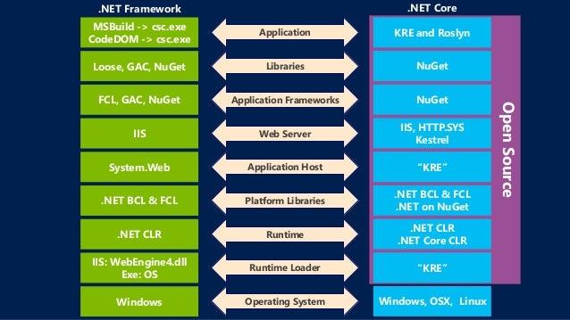 Linux & Mac OS でも動く! ~ オープンソース & クロスプラットフォーム .NET の歩き方 ~