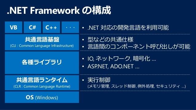 http://aka.ms/connect (米国イベントサイト: Channel9) イベント ダイジェスト • .NET Core Open Source and Cross-platform • Visual Studio Communi...