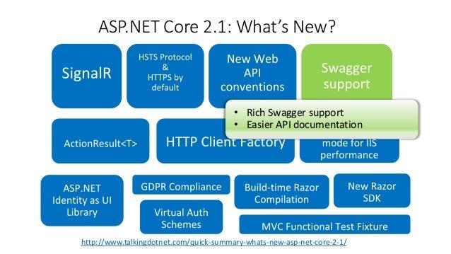 ASP NET Core 2 1: The Future of Web Apps
