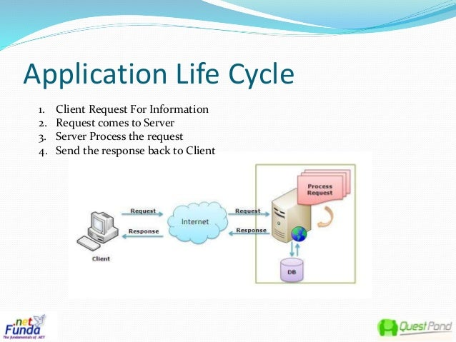 application of product life cycle and What is system development life cycle january 9,  studying how to make your product better than your  capture and track your application's exceptions in 3.