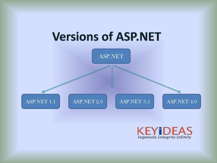 ASP, ASP.NET Software Development, ASP.NET Website Design Development…