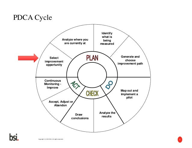 Detailed concepts of the Plan Do Check Act Process
