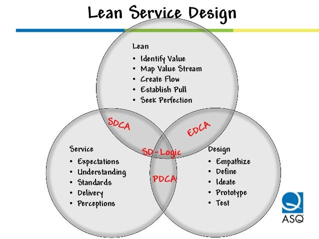 Lean service design presentation at asq service quality for Product and service design