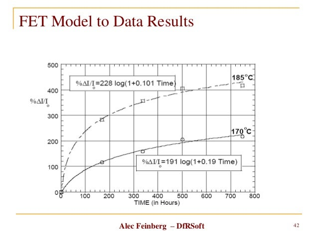 Alec Feinberg – DfRSoft FET Model to Data Results 42