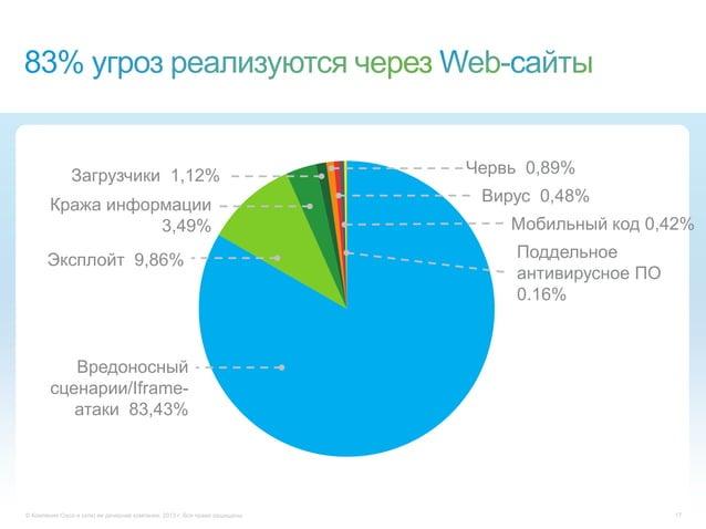 © Компания Cisco и (или) ее дочерние компании, 2013 г. Все права защищены. 17Эксплойт 9,86%Кража информации3,49%Загрузчики...