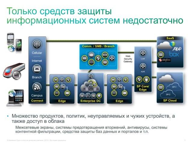 © Компания Cisco и (или) ее дочерние компании, 2013 г. Все права защищены. 3• Множество продуктов, политик, неуправляемых ...