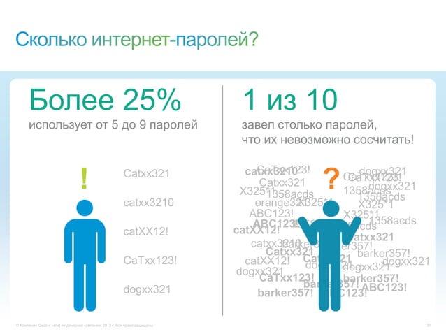 © Компания Cisco и (или) ее дочерние компании, 2013 г. Все права защищены. 30Более 25%использует от 5 до 9 паролей1 из 10з...