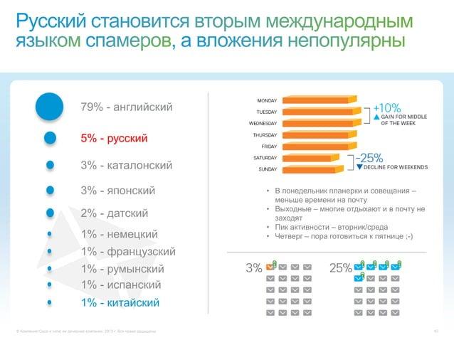 © Компания Cisco и (или) ее дочерние компании, 2013 г. Все права защищены. 4379% - английский5% - русский3% - каталонский3...