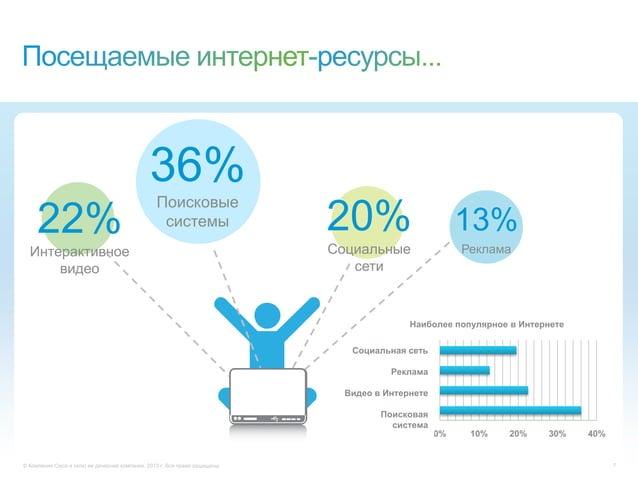 © Компания Cisco и (или) ее дочерние компании, 2013 г. Все права защищены. 736%Поисковыесистемы22%Интерактивноевидео13%Рек...