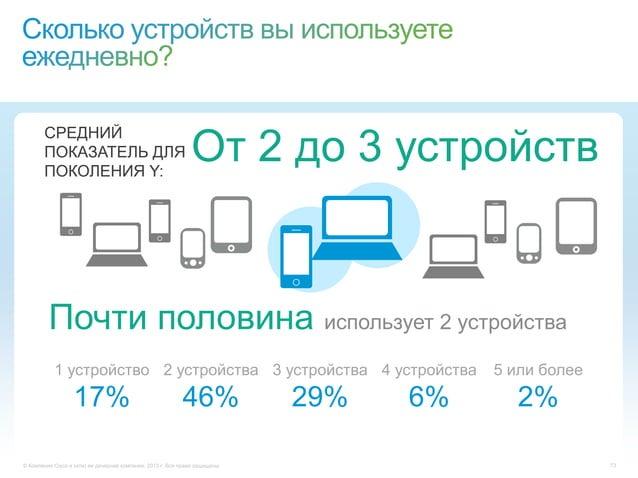 © Компания Cisco и (или) ее дочерние компании, 2013 г. Все права защищены. 733 устройства29%От 2 до 3 устройствПочти полов...