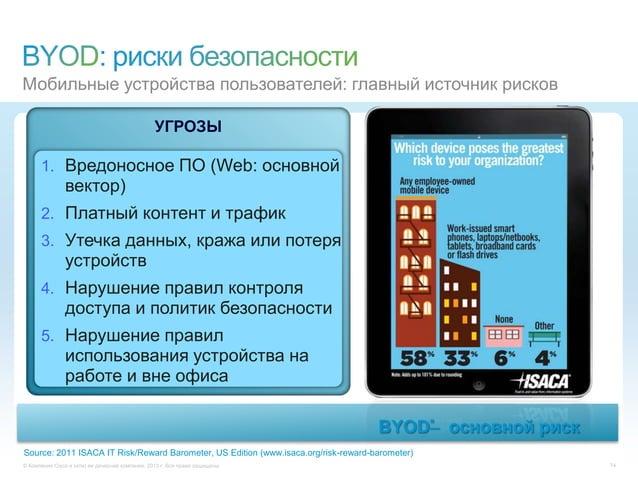 © Компания Cisco и (или) ее дочерние компании, 2013 г. Все права защищены. 741. Вредоносное ПО (Web: основнойвектор)2. Пла...