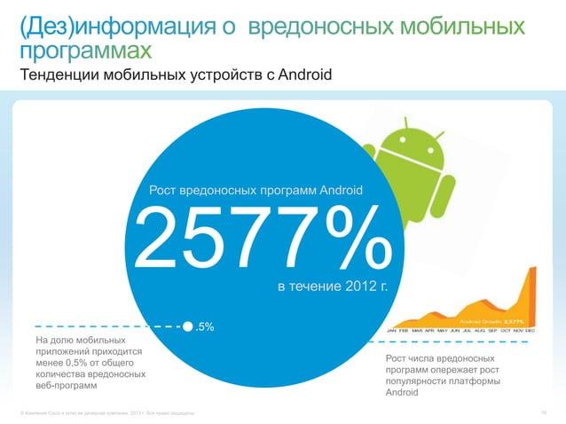 © Компания Cisco и (или) ее дочерние компании, 2013 г. Все права защищены. 76Тенденции мобильных устройств с Android2577%Р...