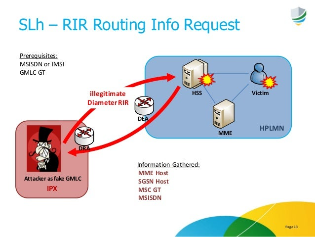 SLh – RIR Routing Info Request Page 13 IPX HPLMN HSS Victim Prerequisites: MSISDN or IMSI GMLC GT Information Gathered: MM...