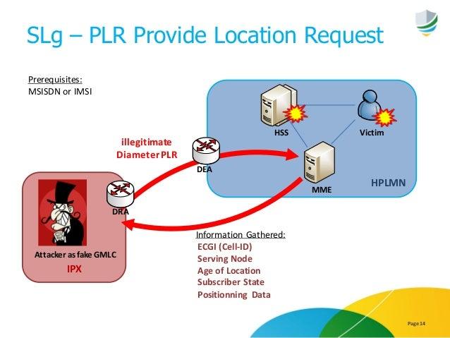 SLg – PLR Provide Location Request Page 14 IPX HPLMN HSS Victim Prerequisites: MSISDN or IMSI Information Gathered: ECGI (...