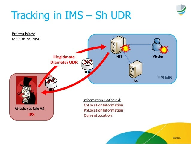 Tracking in IMS – Sh UDR Page 15 IPX HPLMN HSS Victim Prerequisites: MSISDN or IMSI Information Gathered: CSLocationInform...