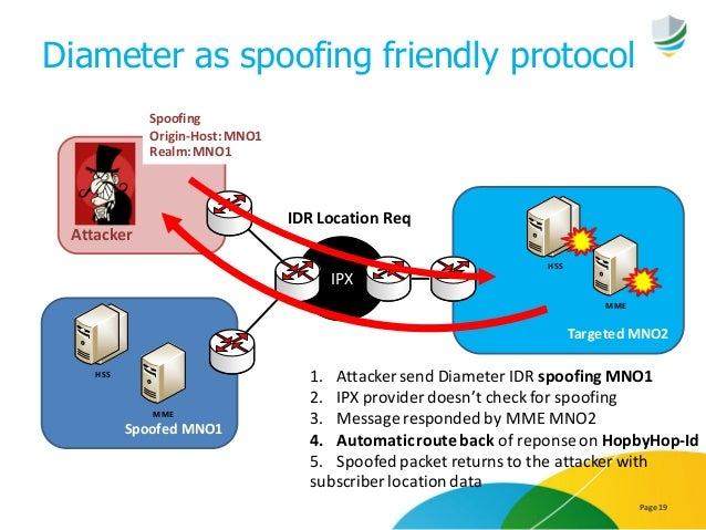 Diameter as spoofing friendly protocol Page 19 Attacker Spoofed MNO1 Targeted MNO2 IPX Spoofing Origin-Host:MNO1 Realm:MNO...