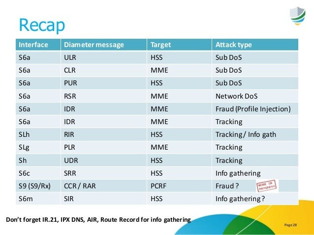 Recap Page 28 Interface Diameter message Target Attack type S6a ULR HSS Sub DoS S6a CLR MME Sub DoS S6a PUR HSS Sub DoS S6...