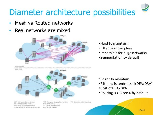 Diameter architecture possibilities • Mesh vs Routed networks • Real networks are mixed Page 5 •Hard to maintain •Filterin...