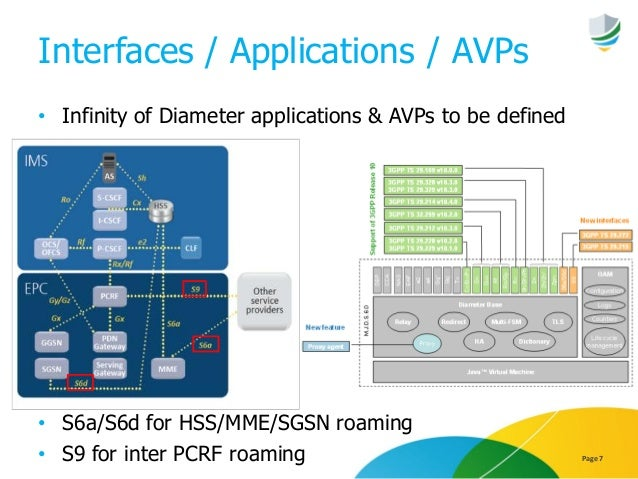Interfaces / Applications / AVPs • Infinity of Diameter applications & AVPs to be defined • S6a/S6d for HSS/MME/SGSN roami...