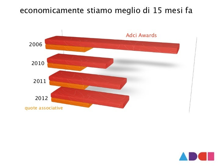 Assemblea Art Directors Club Italiano  Slide 2