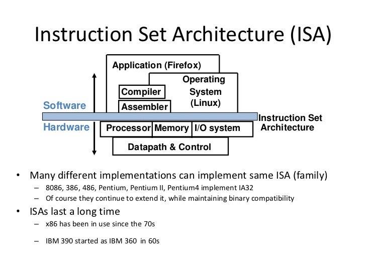 Microprocessor Design/Instruction Set Architectures ...