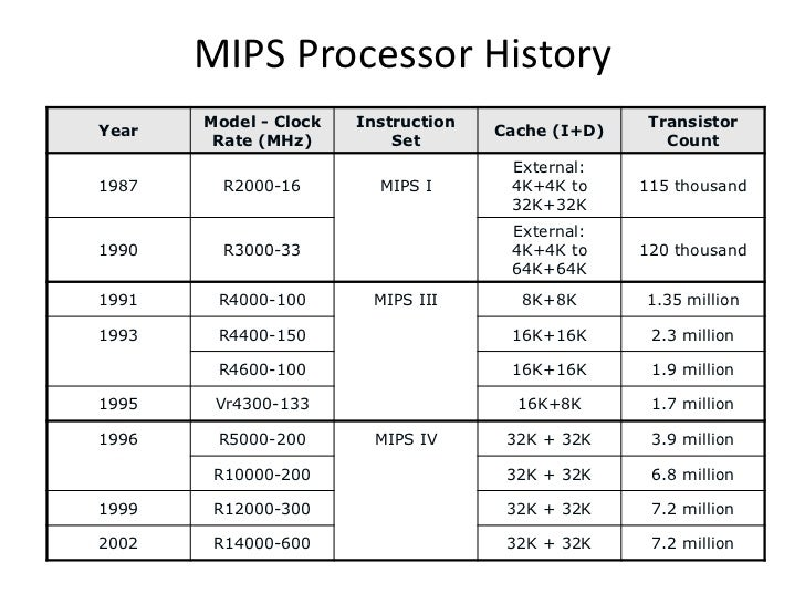 MIPS Assembly Language Sub Routine