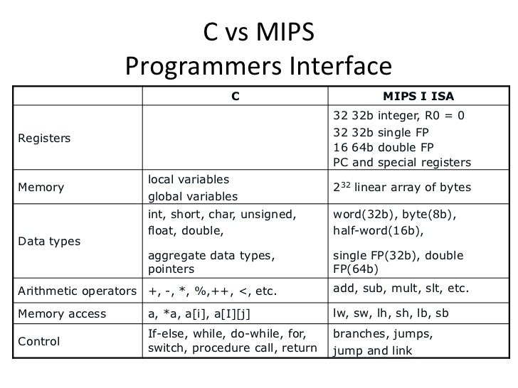 mips assembly language Mips assembly language slide 1 • plan of the course • recommended text-book • introduction to the labs slide 2 the course consists of 3 main parts.